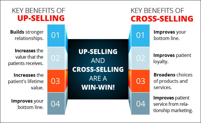 We are nearing the end of our series on 7 proven strategies to increase your Shopify sales. If you haven't checked out the other tips that we have shared to help you increase your Shopify sales, you should do so now! Today we are going to explore cross selling & upselling products to increase your sales. Cross-selling and upselling are strategies to earn more revenue from existing customers. So, it's not the same kind of selling that brings to mind cold-calling and prospecting, but that doesn't make it less impactful. Why? Because driving revenue by retaining existing customers is the name of the customer success game -- and strategies that can drive even more revenue -- like cross-selling and upselling -- have huge ROI.