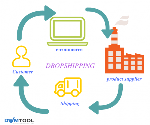 dropshipping module