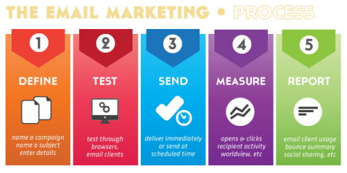 email marketing 1